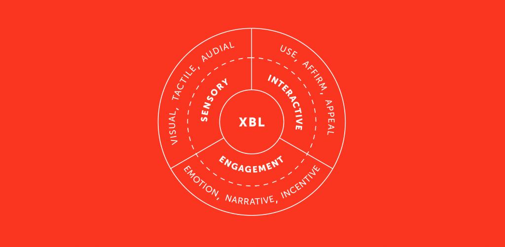 Experiential Brand Language Diagram