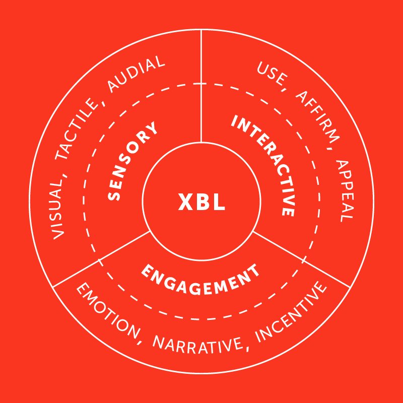 experiential brand language diagram