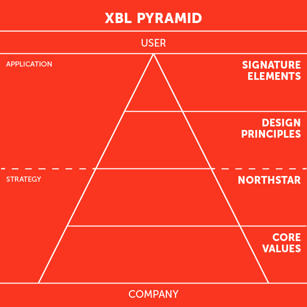 product design xbl pyramid diagram