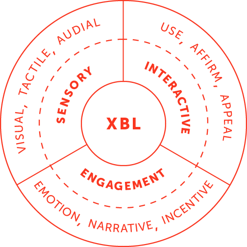 Experiential brand language diagram showing sensory, interactive and engagement attributes
